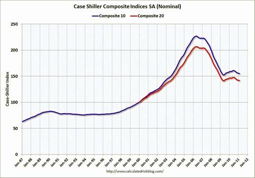 2月ケース・シラー住宅価格指数